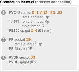 Connection material (pipe connection)